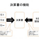 決算書の機能と利用者  決算書の見方・読み方