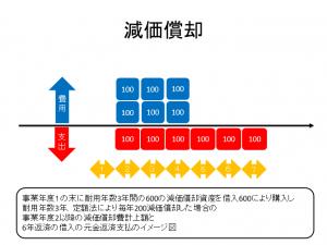 %e6%b8%9b%e4%be%a1%e5%84%9f%e5%8d%b4%e8%b2%bb%e3%81%ae%e5%8f%8e%e6%94%af%e3%81%ae%e9%96%a2%e4%bf%82