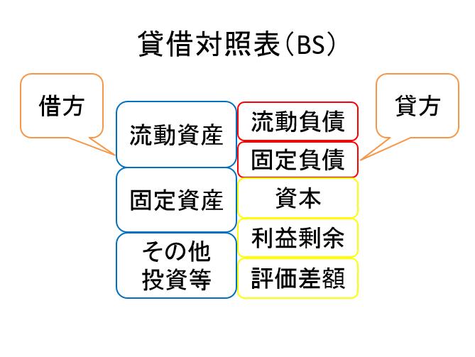 BSの中区分 純資産編  決算書の見方・読み方
