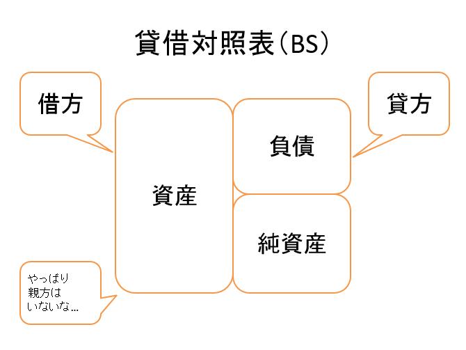 BS・PLの大区分と簿記との関係性  決算書の見方・読み方