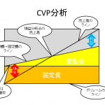 CVP分析 その1  決算書の見方・読み方