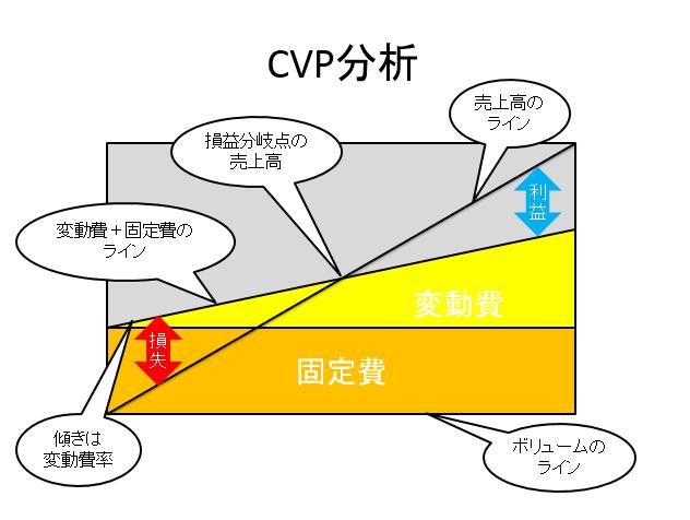 CVP分析 その2  決算書の見方・読み方